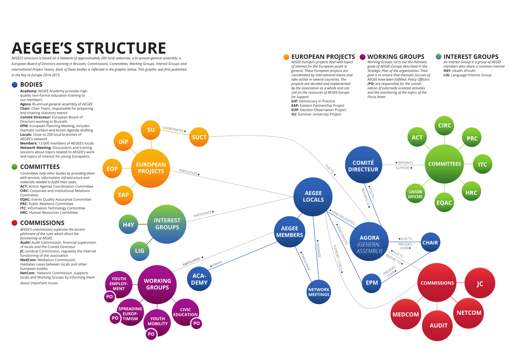http://aegee-tallinn.ee/wp-content/uploads/2019/09/Structure-K2E-2015-1-1-2000x1400.png